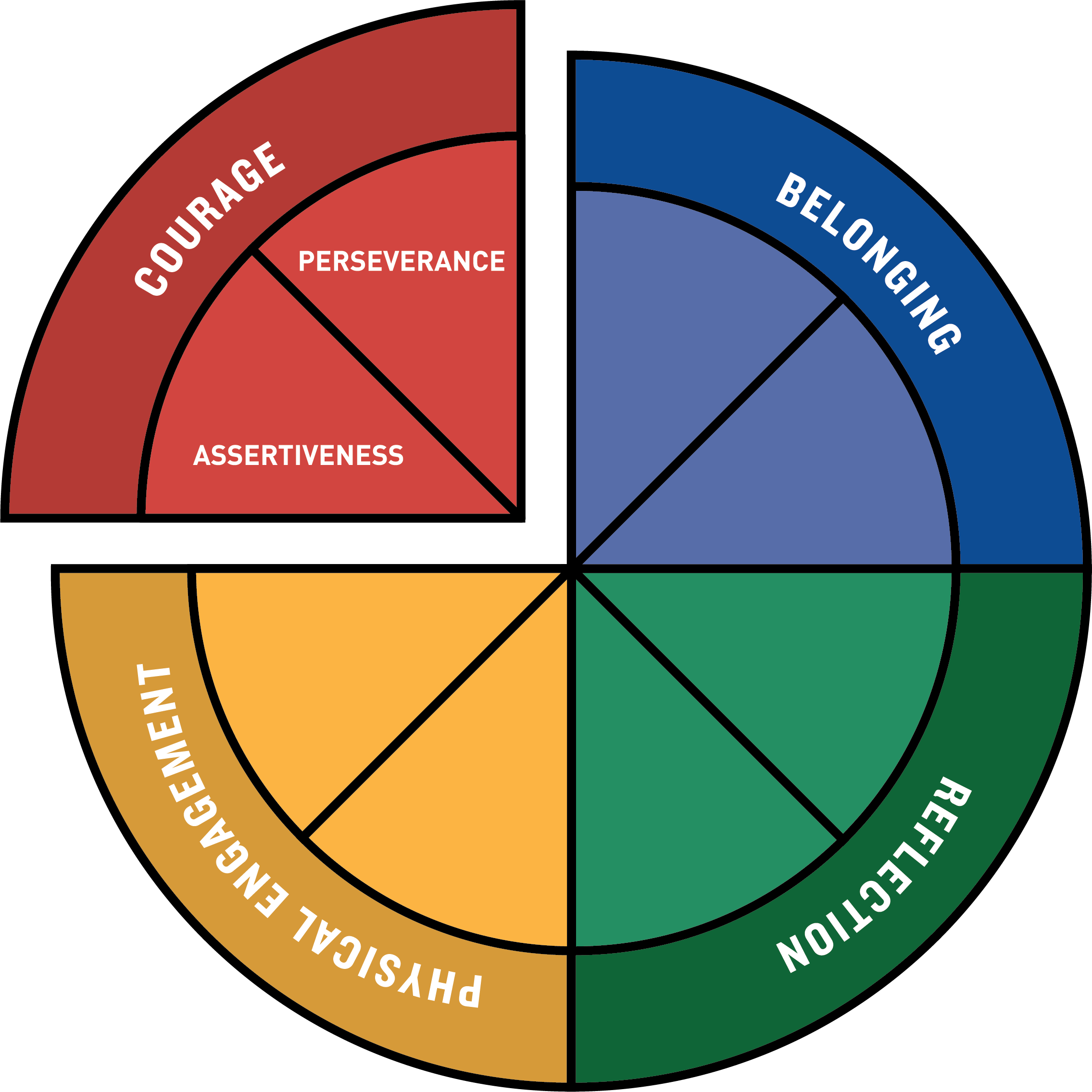 Domains of Thriving