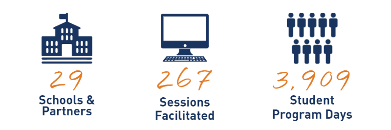 Graph saying 29 schools and programs 267 sessions facilitated 3,909 student program days